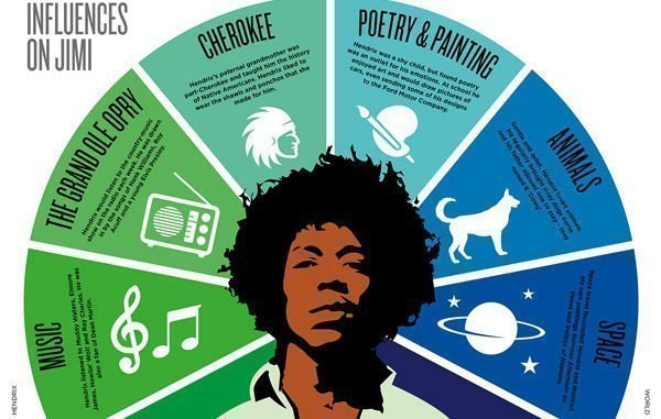 BOOK REVIEW: Biographic Hendrix By Liz Flavell 1